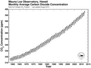 MaunaLoa CO2