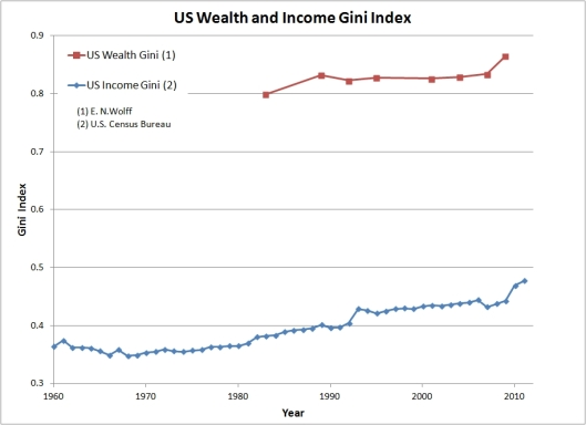 US Wealth and Income Gini Index