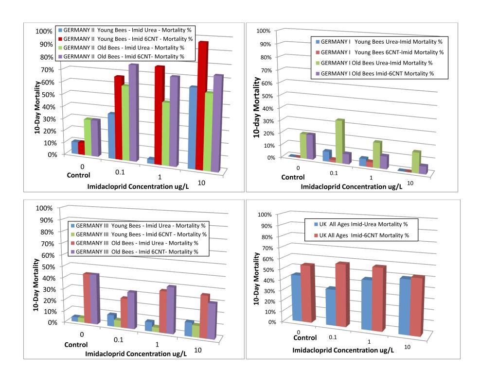 Data from four test sites, Schmuck 2004
