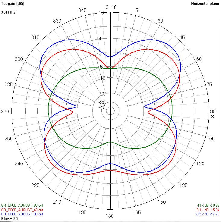 off center fed dipole calculator