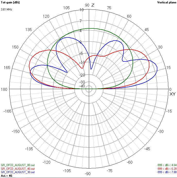 The Off-Center-Fed Dipole Antenna – Design – Squash Practice