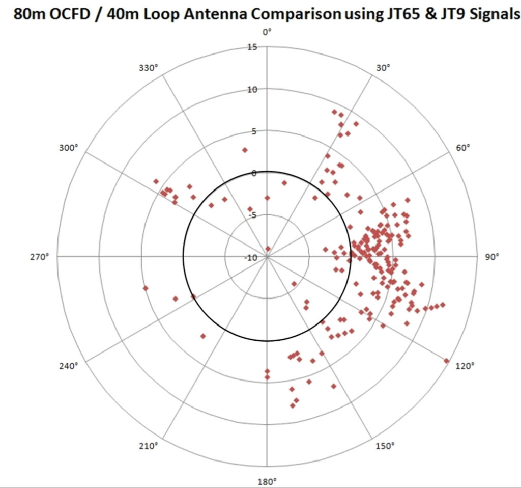 20m Antenna Comparison