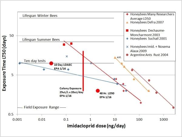 EPA&imidacloprid