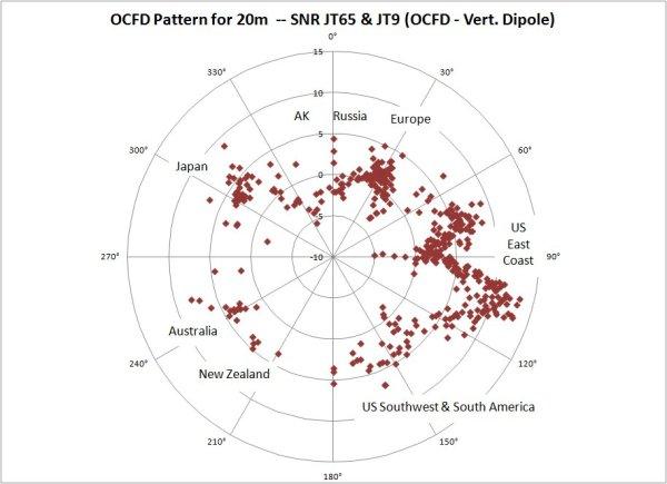 OCFD Pattern