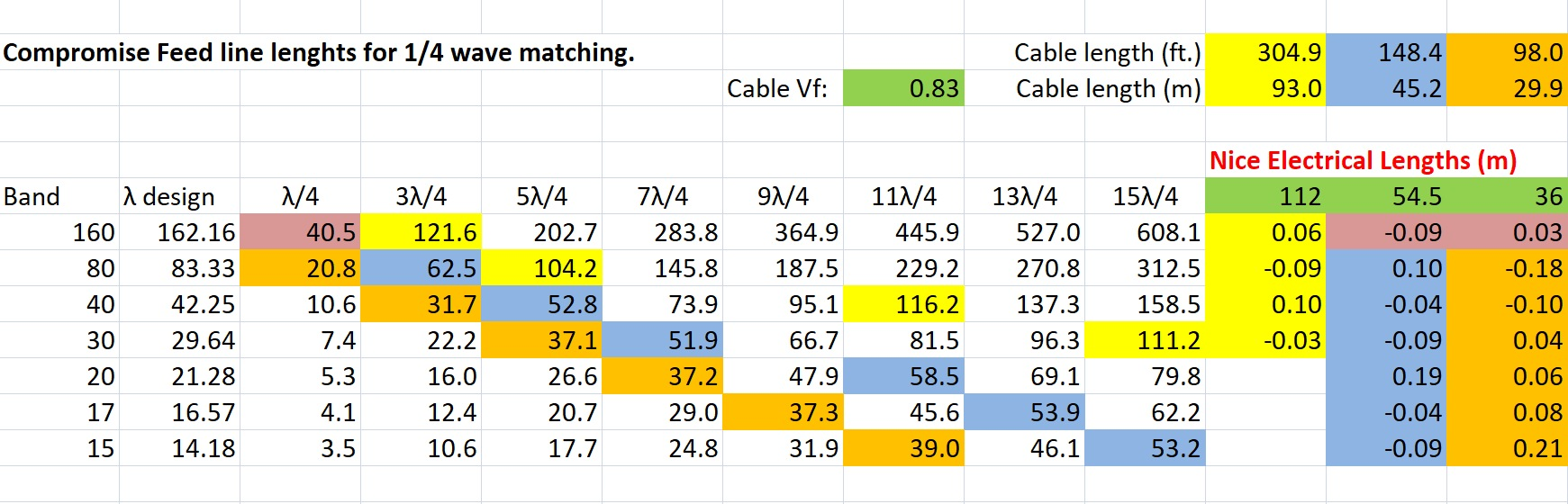 Optimizing Multi Band Wire Antennas Squash Practice And The Antenna Transmitter Two Points Are In One Line You Have To Be More Accurate Exact Length For Shorter Wavelength Bands Get Comparable Errors Across All Hence Slight Changes