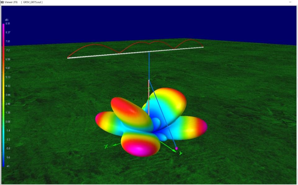 HF antenna design – Squash Practice